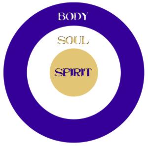 Body Soul and Spirit